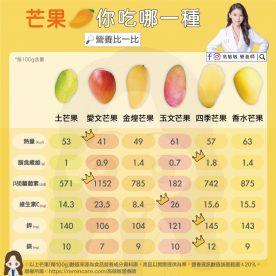 芒果你吃哪一種(共2張)-01
