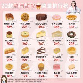 20款熱門甜點熱量排行榜-01
